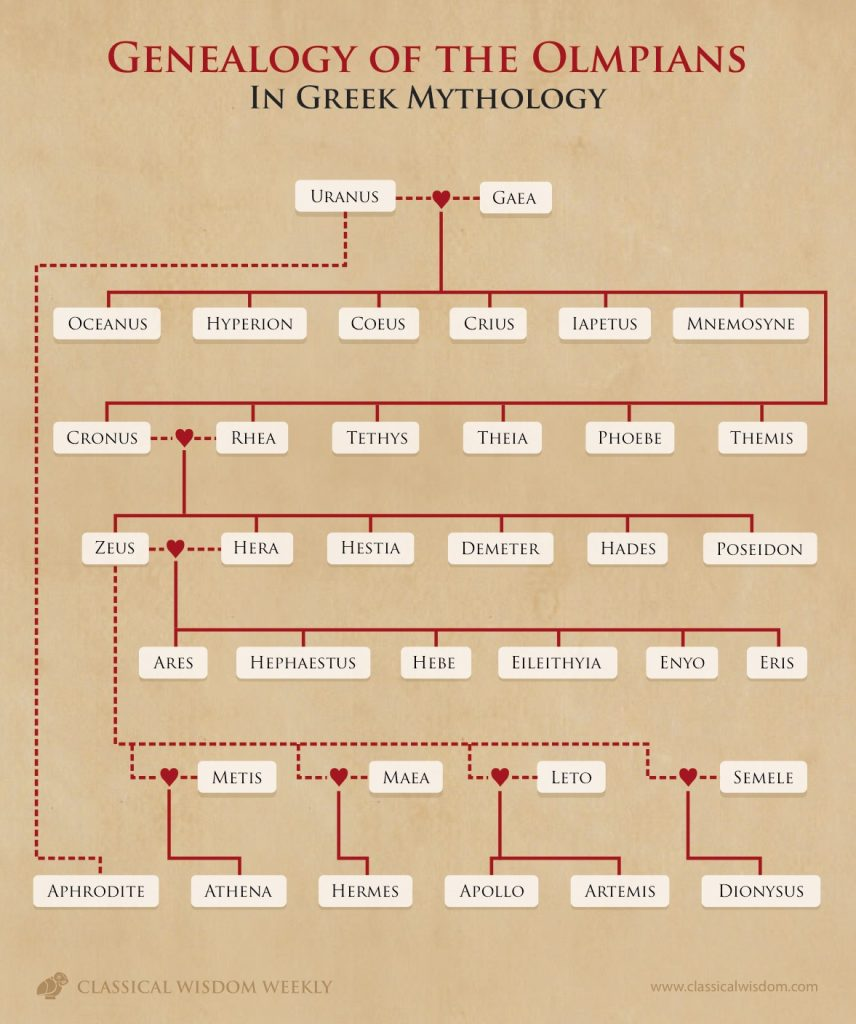 Chart Showing Greek Mythology Genealogy